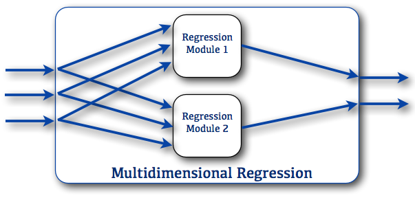 Multidimensional Regression